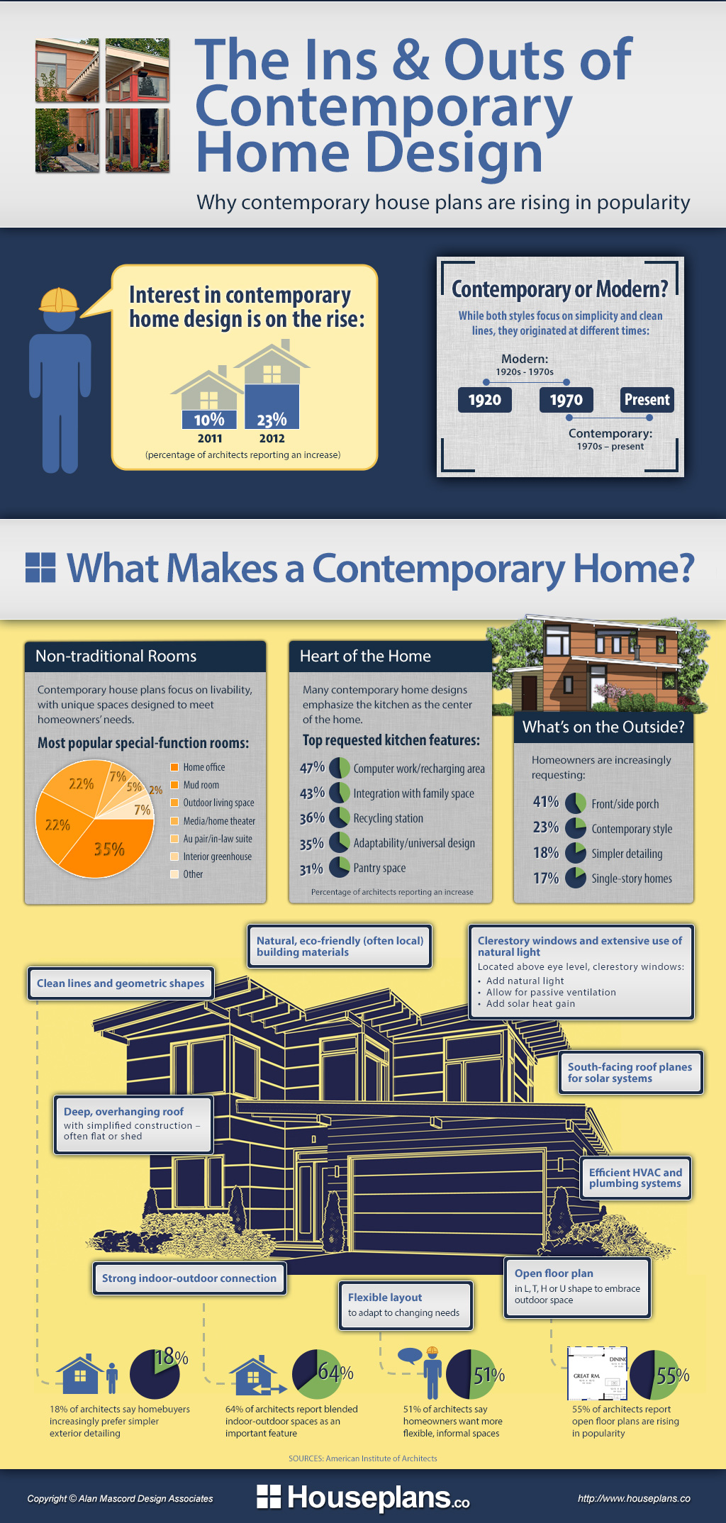 This is a nice infographics for home plans